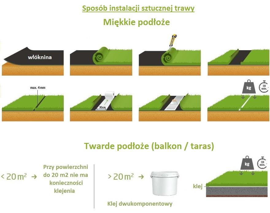 Montaż trawy